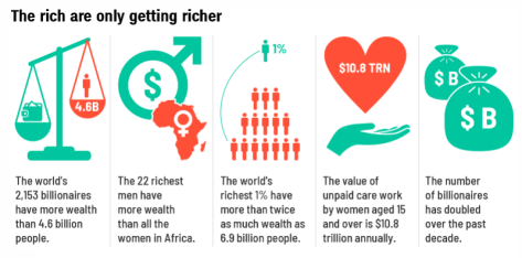 22-men-are-richer-than-all-african-women-oxfam-800x396.png